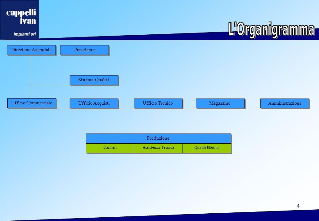 L Organigramma Direzione Aziendale Presidente Sistema Qualità