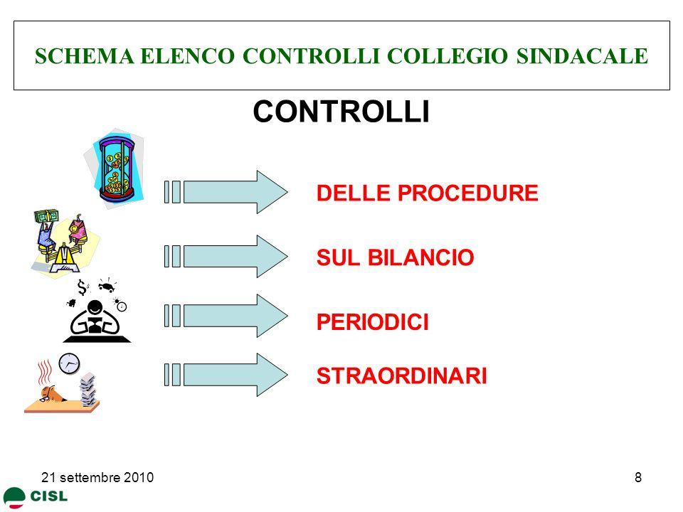 SCHEMA ELENCO CONTROLLI COLLEGIO SINDACALE