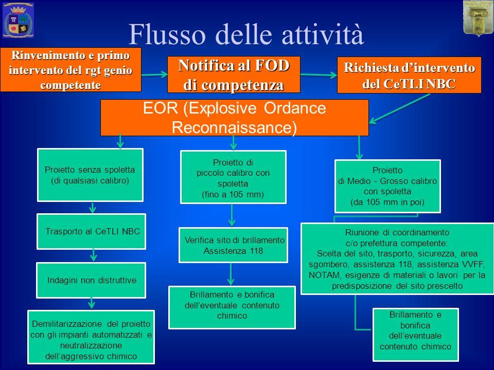 Flusso delle attività Notifica al FOD di competenza