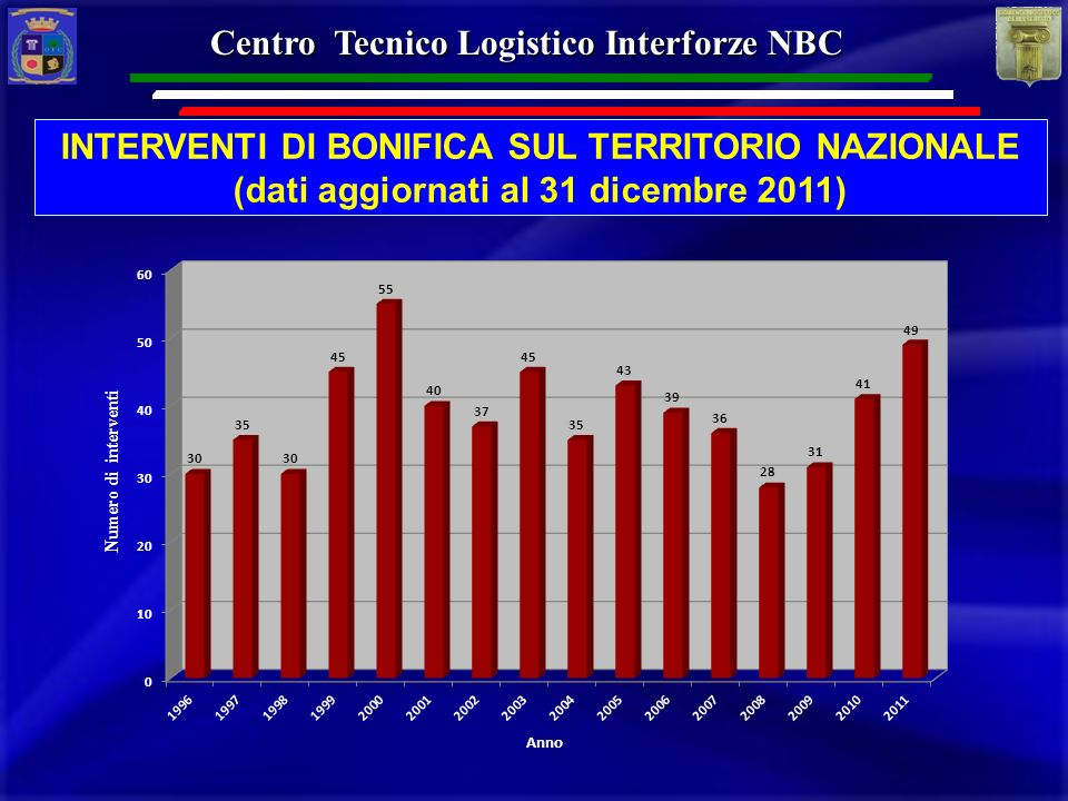 Centro Tecnico Logistico Interforze NBC