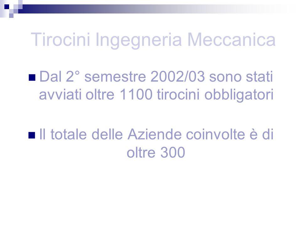 Tirocini Ingegneria Meccanica