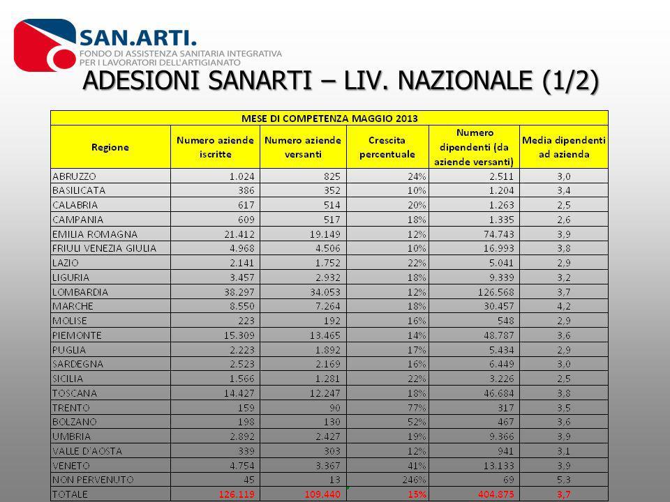 ADESIONI SANARTI – LIV. NAZIONALE (1/2)