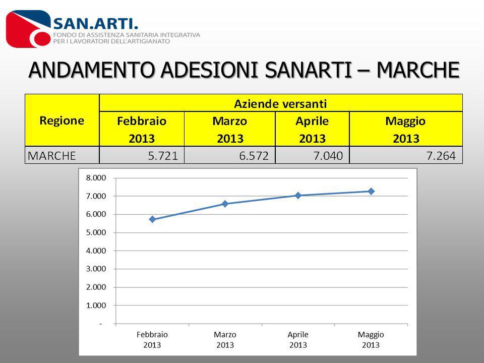 ANDAMENTO ADESIONI SANARTI – MARCHE