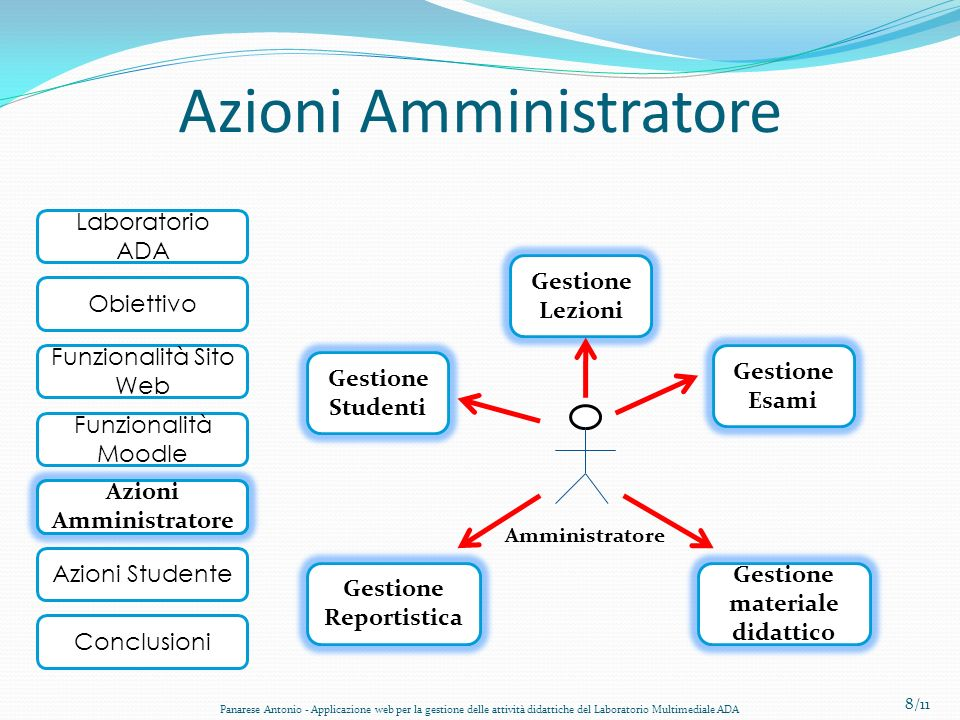 Azioni Amministratore