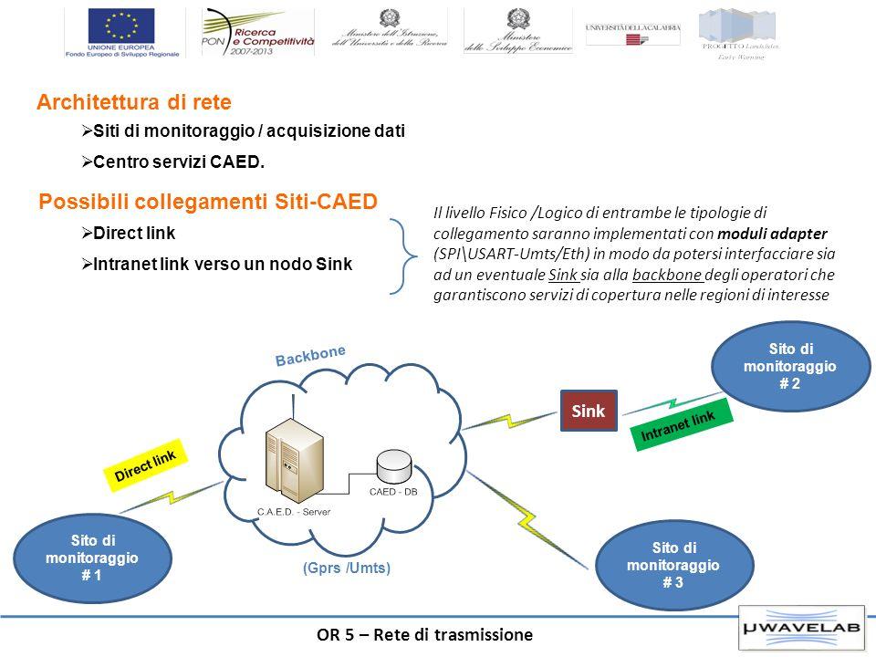 Possibili collegamenti Siti-CAED