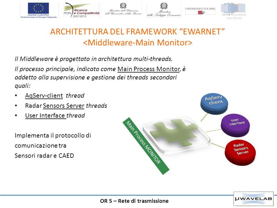 ARCHITETTURA DEL FRAMEWORK EWARNET <Middleware-Main Monitor>