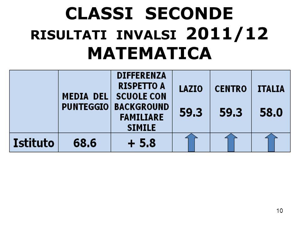 CLASSI SECONDE MATEMATICA