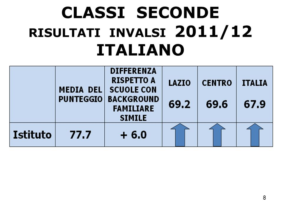 CLASSI SECONDE ITALIANO