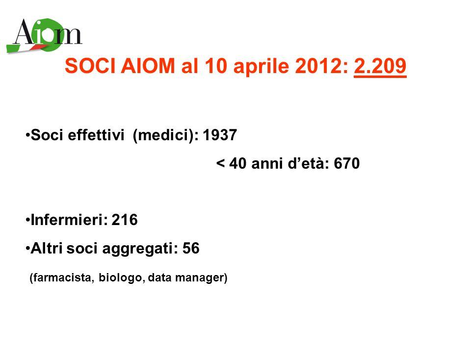SOCI AIOM al 10 aprile 2012: 2.209 Soci effettivi (medici): 1937