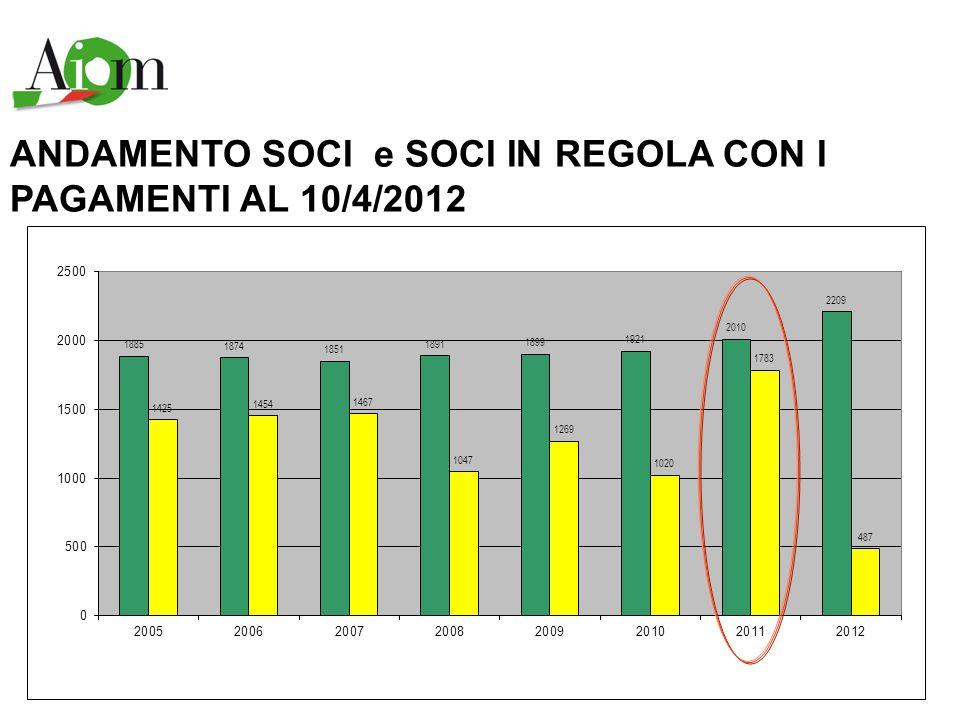 ANDAMENTO SOCI e SOCI IN REGOLA CON I PAGAMENTI AL 10/4/2012