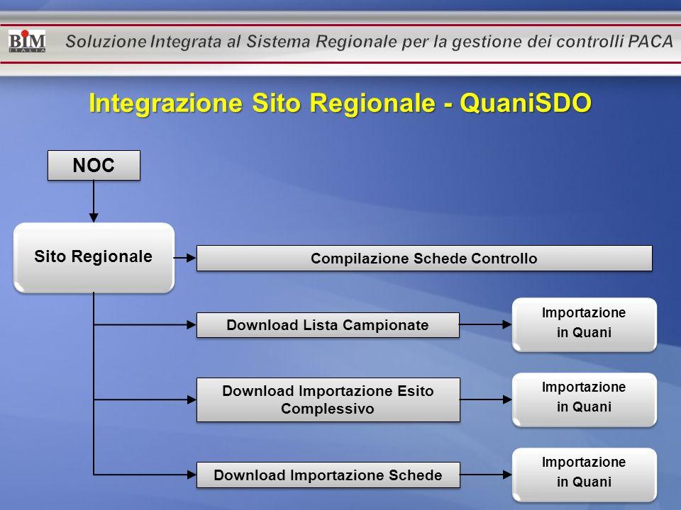 Integrazione Sito Regionale - QuaniSDO