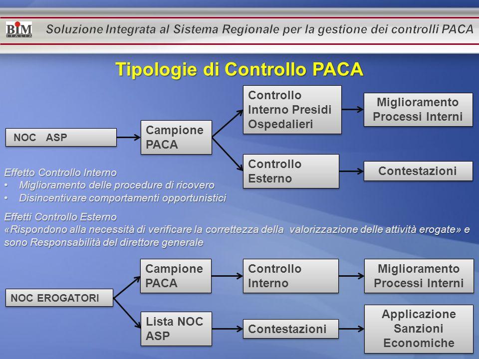 Tipologie di Controllo PACA