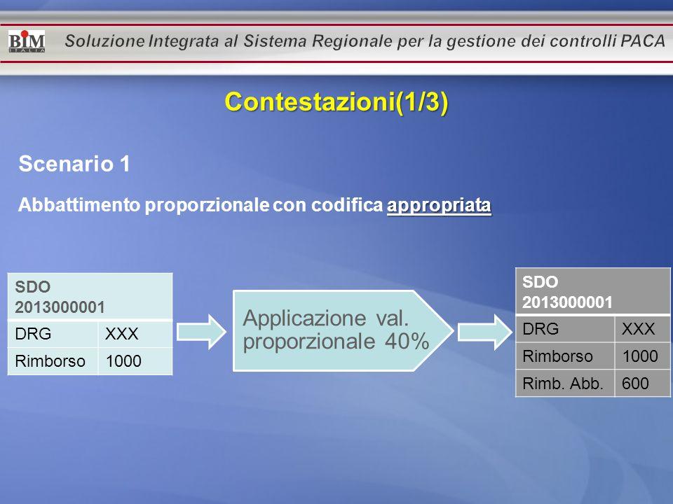 Contestazioni(1/3) Scenario 1 Applicazione val. proporzionale 40%