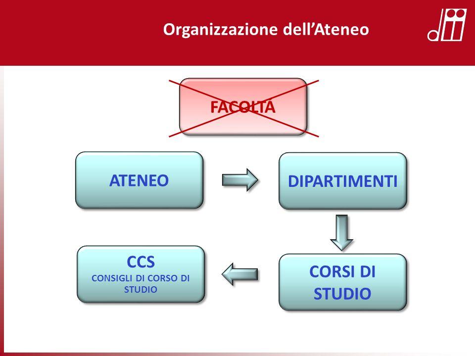 Organizzazione dell'Ateneo CONSIGLI DI CORSO DI STUDIO