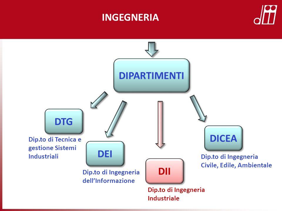 INGEGNERIA DIPARTIMENTI DTG DICEA DEI DII