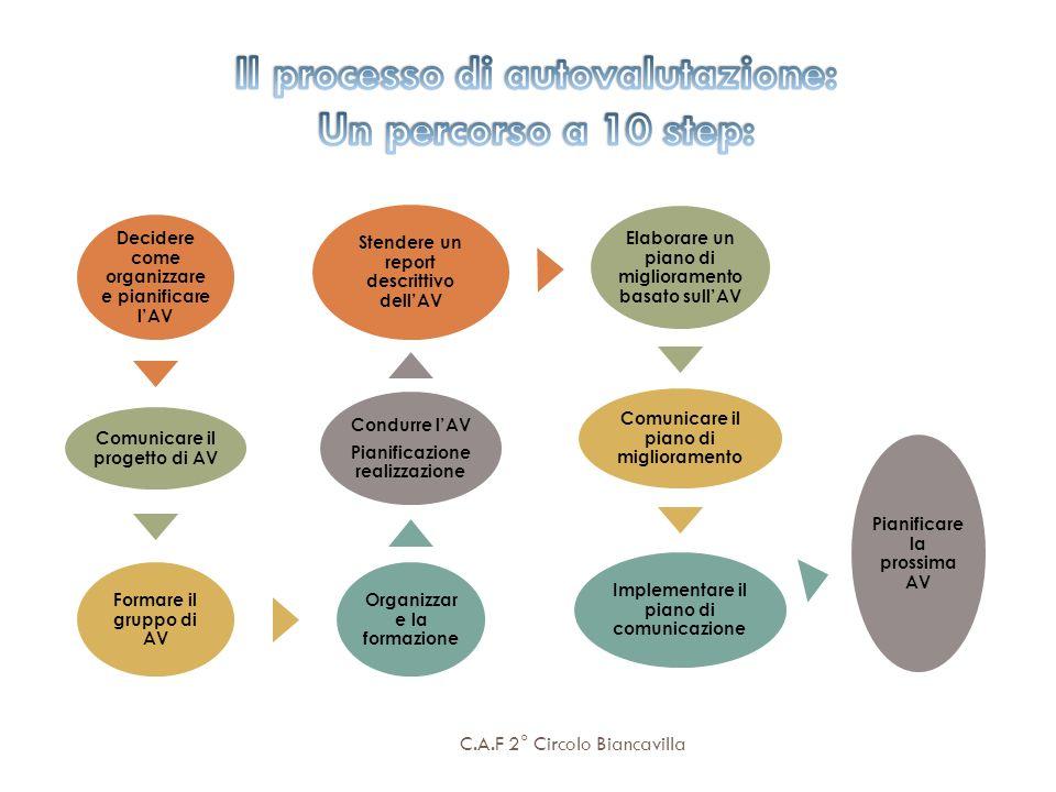 Il processo di autovalutazione:
