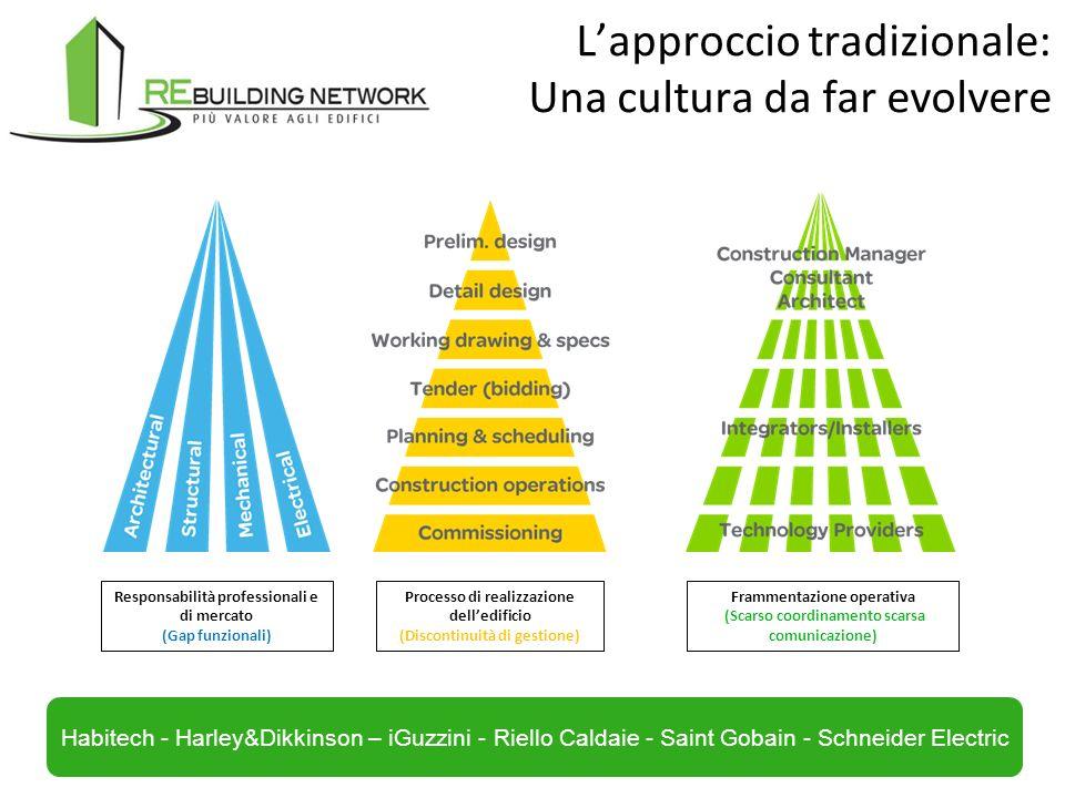 L'approccio tradizionale: Una cultura da far evolvere