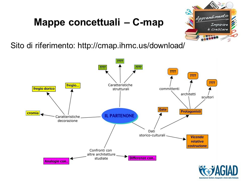 Mappe concettuali – C-map