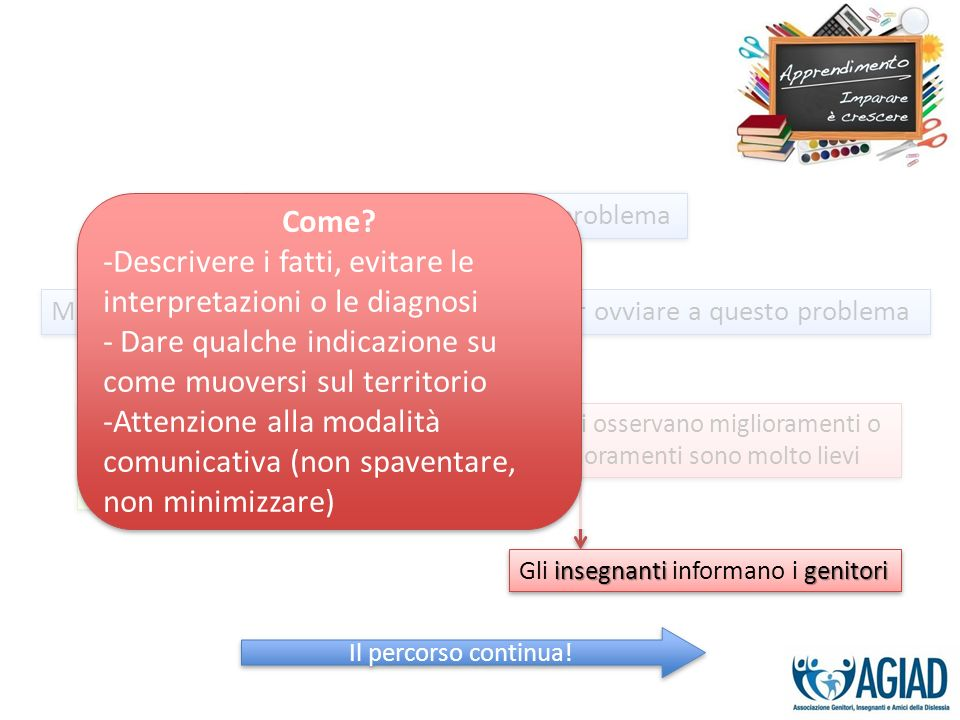 Descrivere i fatti, evitare le interpretazioni o le diagnosi