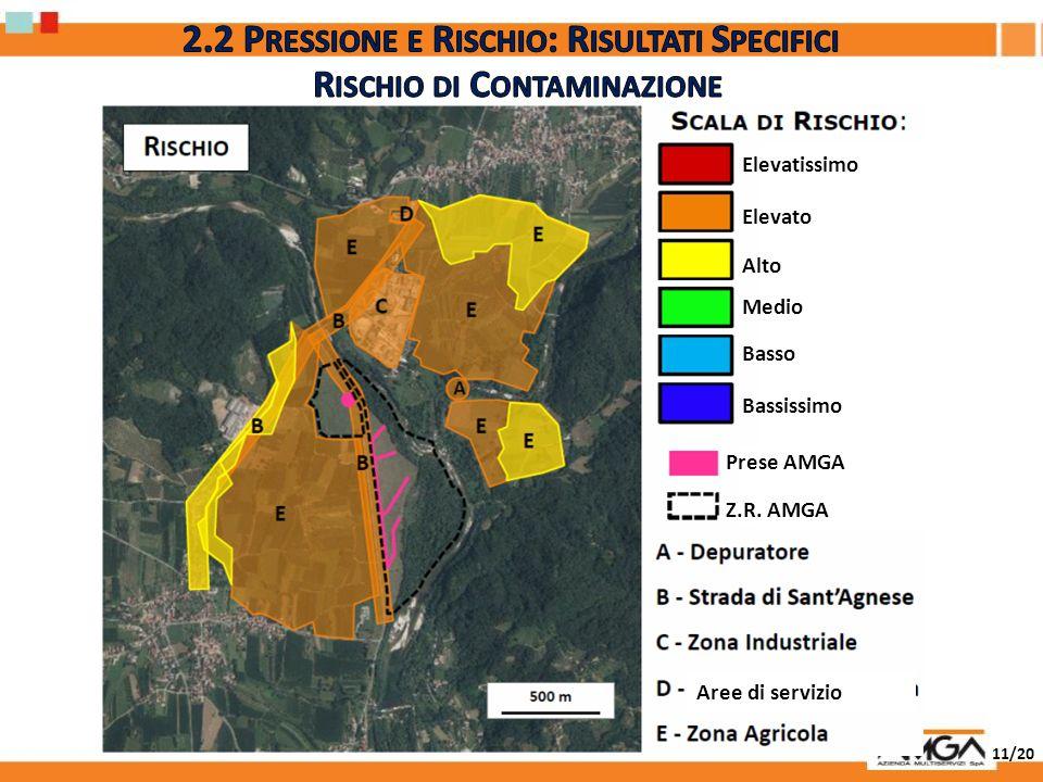 2.2 Pressione e Rischio: Risultati Specifici Rischio di Contaminazione