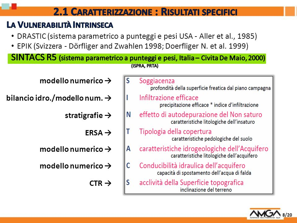 2.1 Caratterizzazione : Risultati specifici