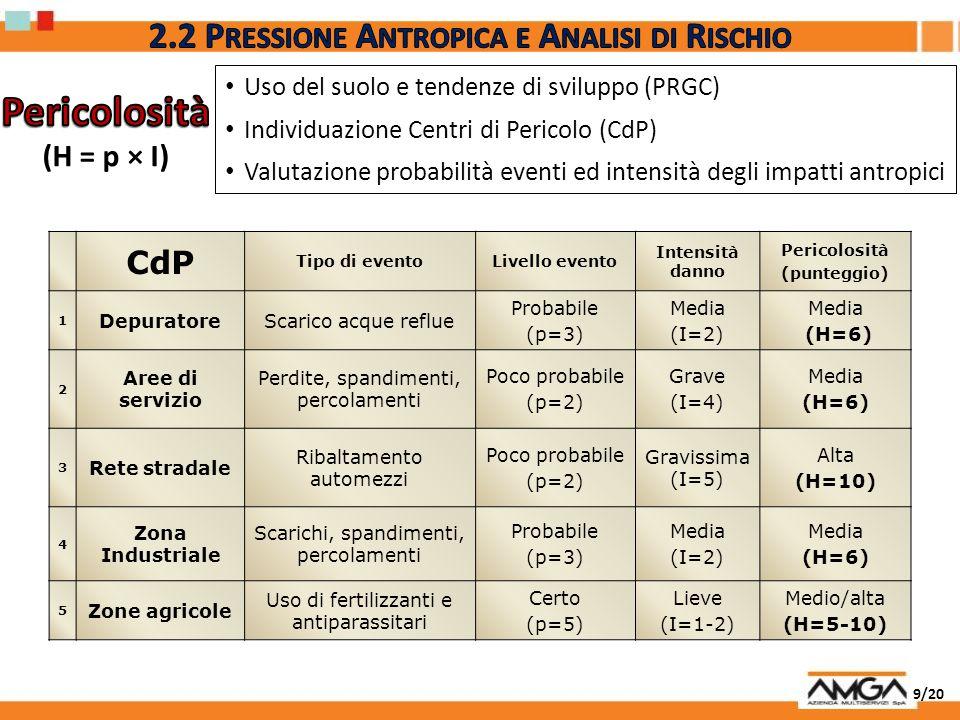 2.2 Pressione Antropica e Analisi di Rischio
