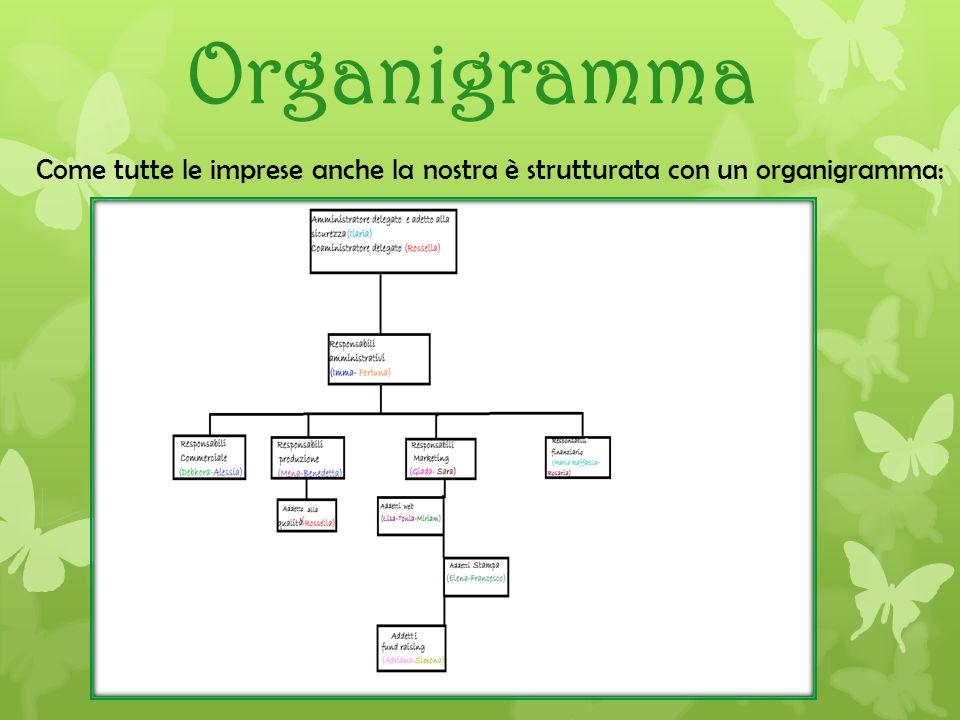 Organigramma Come tutte le imprese anche la nostra è strutturata con un organigramma: