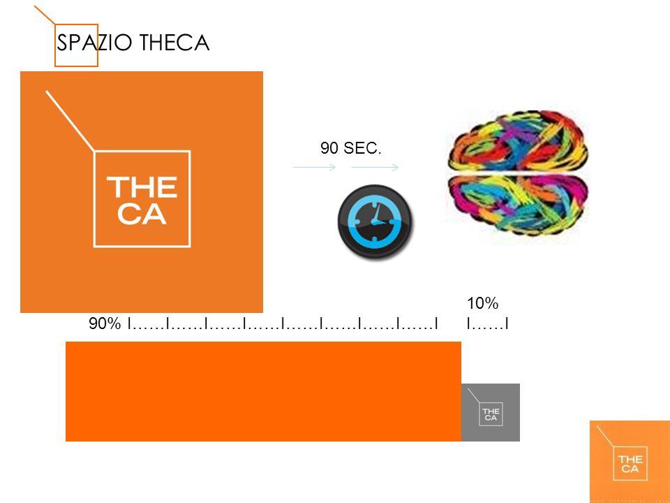 SPAZIO THECA 90 SEC. 10% I……I 90% I……I……I……I……I……I……I……I……I