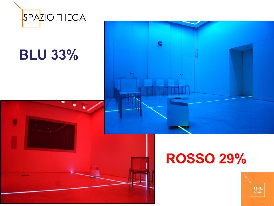 SPAZIO THECA BLU 33% ROSSO 29%
