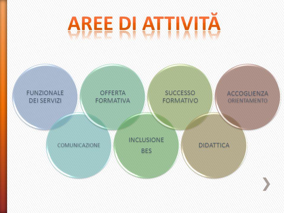AREE DI ATTIVITĂ FUNZIONALE DEI SERVIZI OFFERTA FORMATIVA INCLUSIONE
