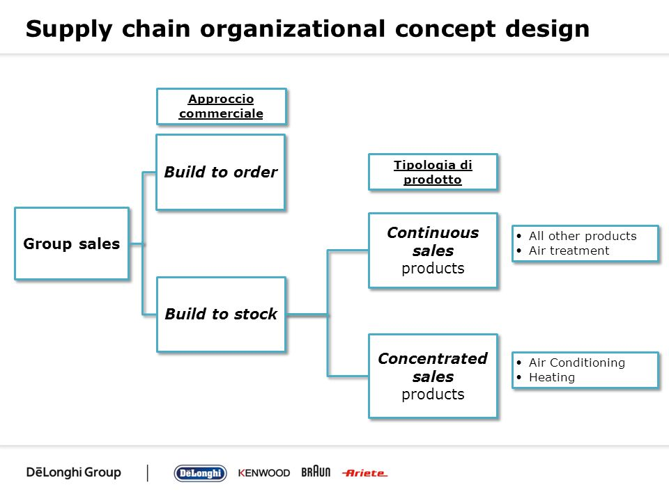 Supply chain organizational concept design