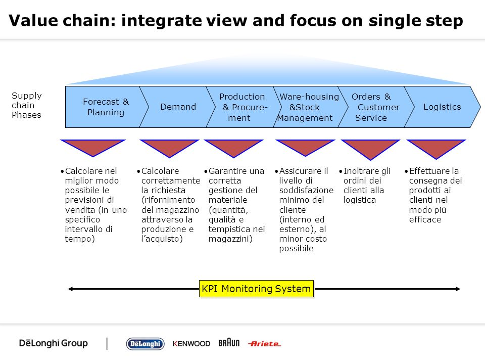 Value chain: integrate view and focus on single step