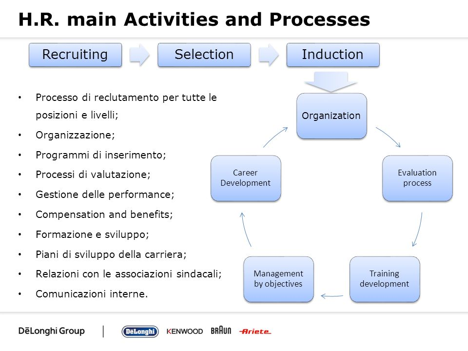 H.R. main Activities and Processes