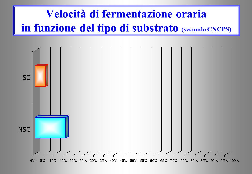 Velocità di fermentazione oraria in funzione del tipo di substrato (secondo CNCPS)