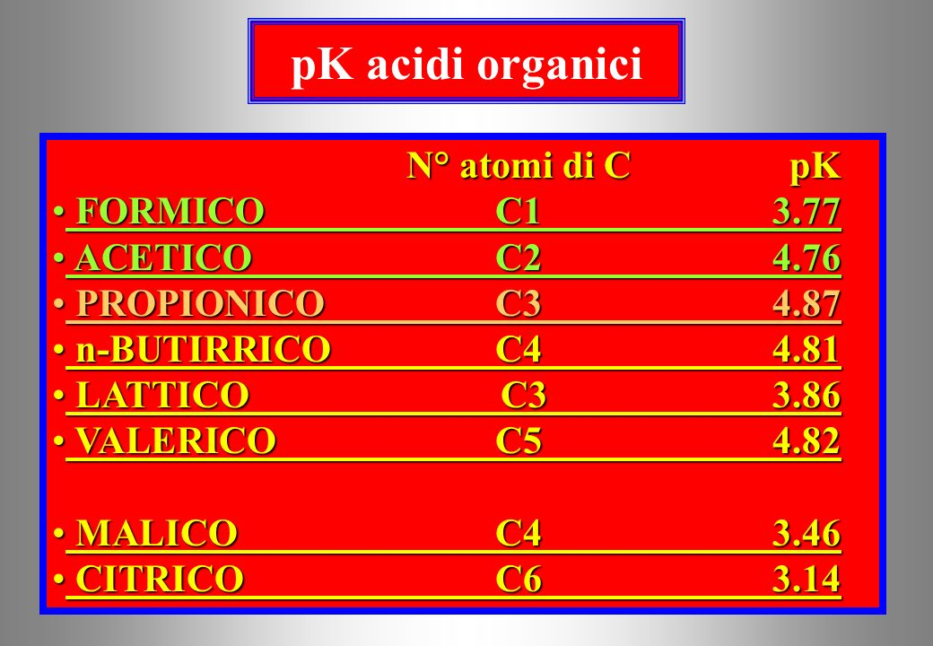 pK acidi organici N° atomi di C pK FORMICO C1 3.77 ACETICO C2 4.76