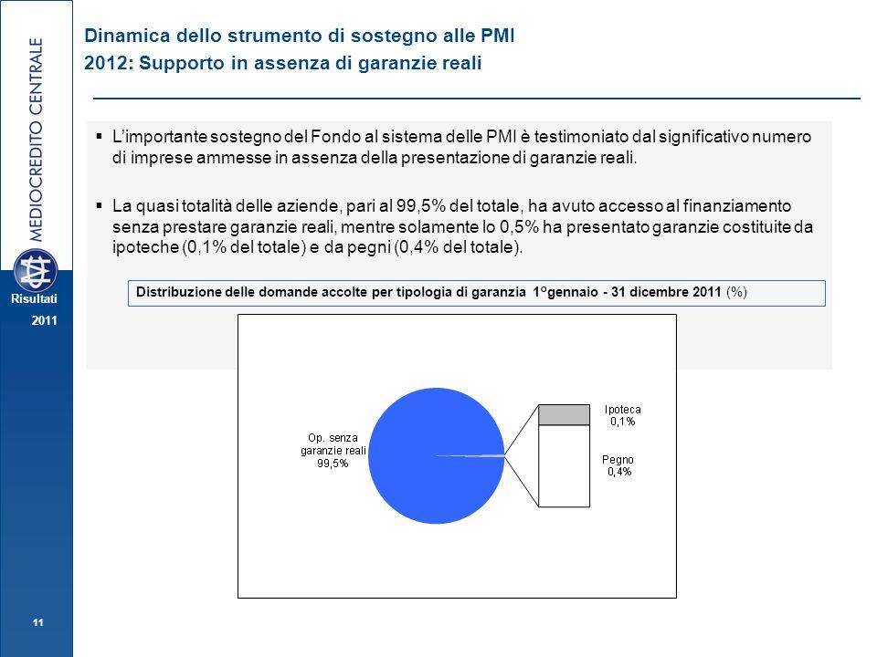 Dinamica dello strumento di sostegno alle PMI