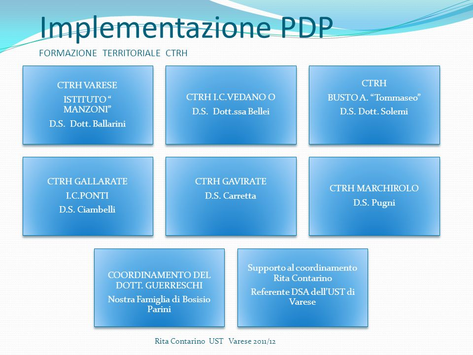 Implementazione PDP FORMAZIONE TERRITORIALE CTRH