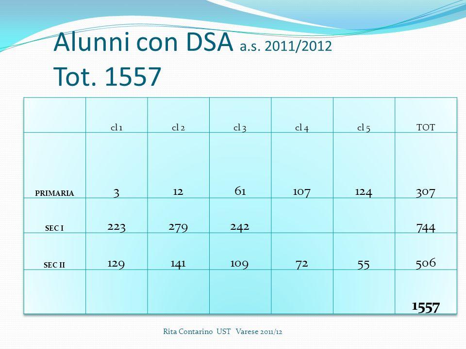 Alunni con DSA a.s. 2011/2012 Tot. 1557 cl 1. cl 2. cl 3. cl 4. cl 5. TOT. PRIMARIA. 3. 12.