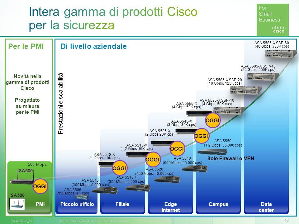 Intera gamma di prodotti Cisco per la sicurezza