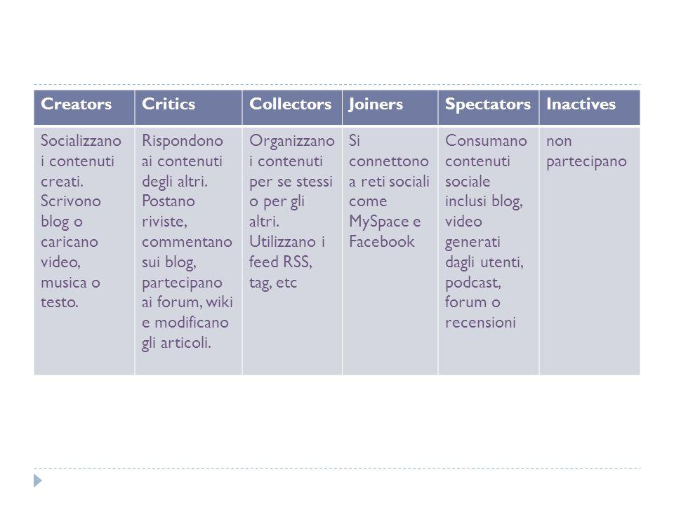 Creators Critics. Collectors. Joiners. Spectators. Inactives. Socializzano i contenuti creati. Scrivono blog o caricano video, musica o testo.