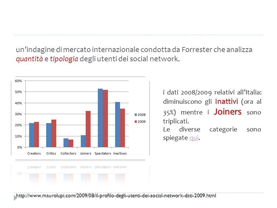 un'indagine di mercato internazionale condotta da Forrester che analizza quantità e tipologia degli utenti dei social network.