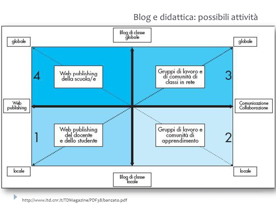 Blog e didattica: possibili attività