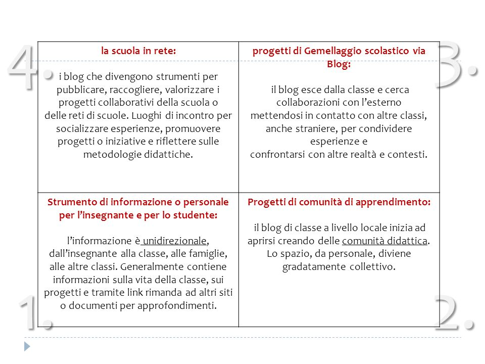 3. 4. la scuola in rete: i blog che divengono strumenti per pubblicare, raccogliere, valorizzare i progetti collaborativi della scuola o.