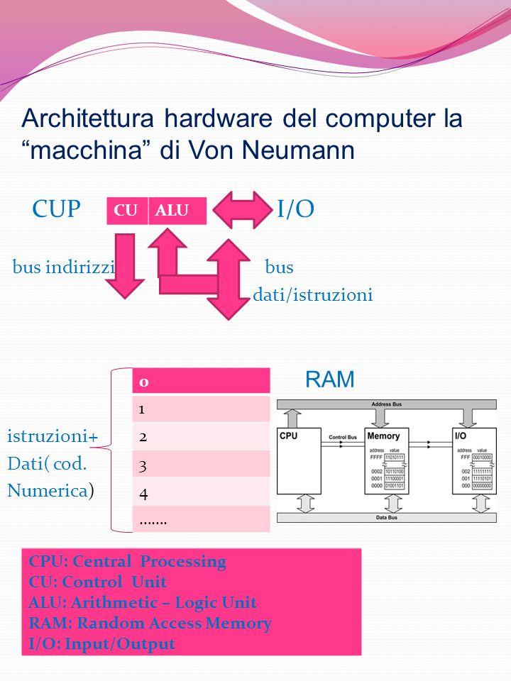 Architettura hardware del computer la macchina di Von Neumann