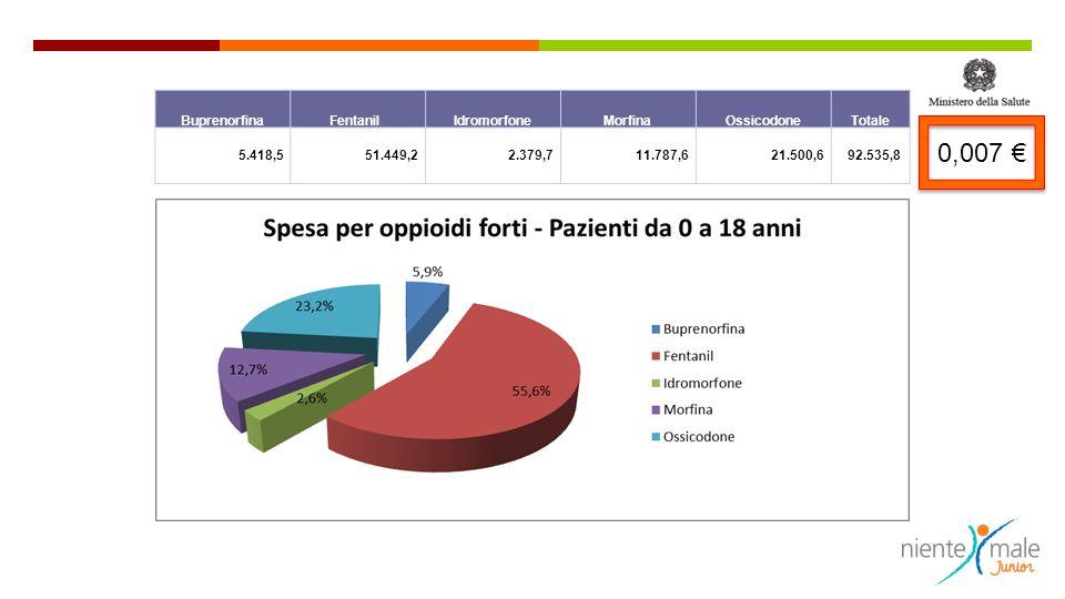 0,007 € Buprenorfina Fentanil Idromorfone Morfina Ossicodone Totale