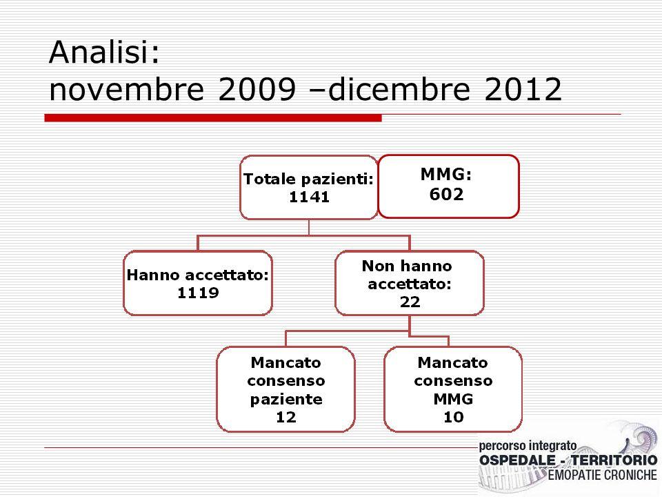 Analisi: novembre 2009 –dicembre 2012