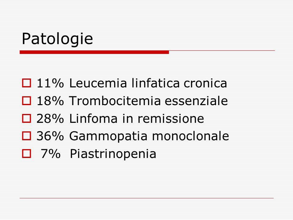 Patologie 11% Leucemia linfatica cronica 18% Trombocitemia essenziale
