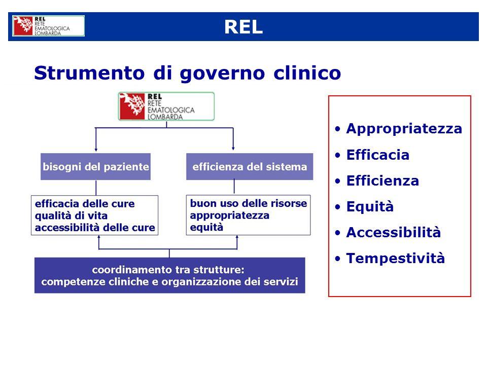 Strumento di governo clinico