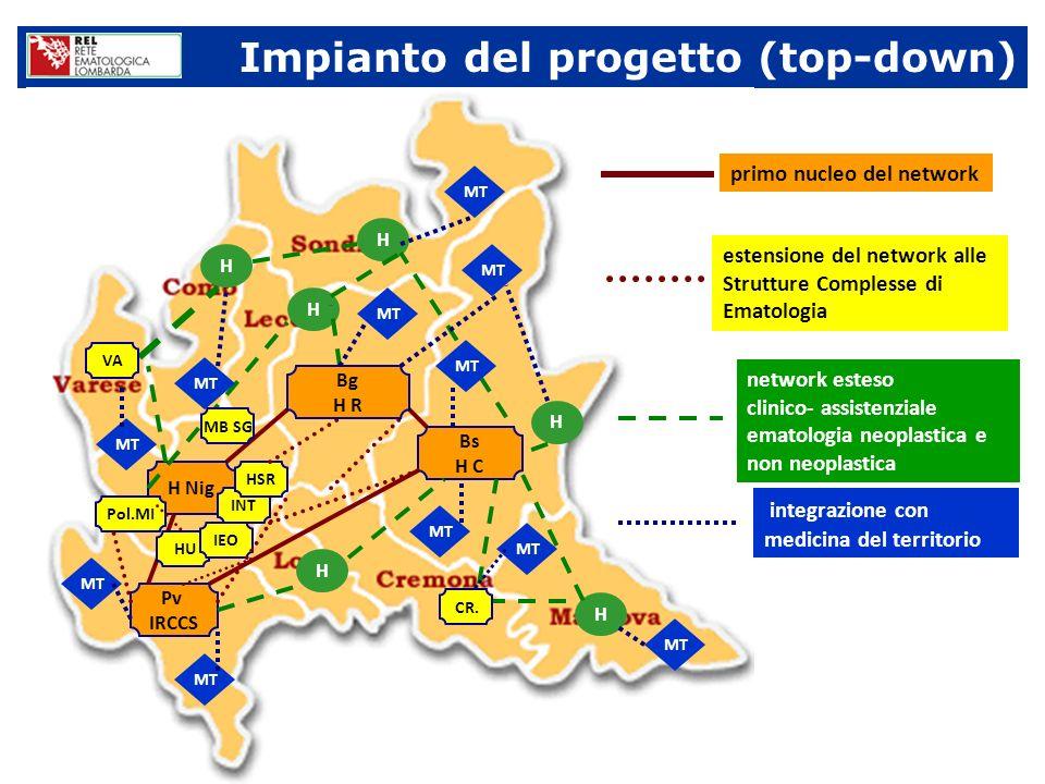 Impianto del progetto (top-down)