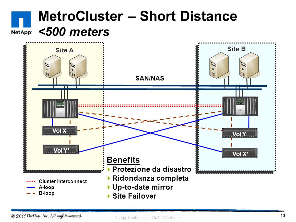 MetroCluster – Short Distance <500 meters